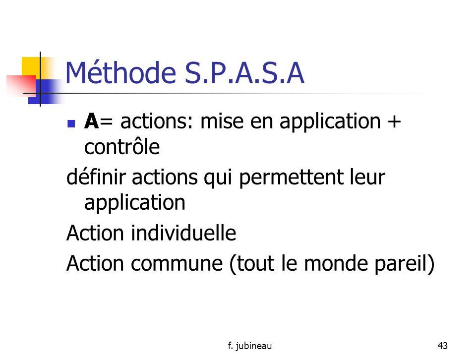 Méthode S.P.A.S.A A= actions: mise en application + contrôle