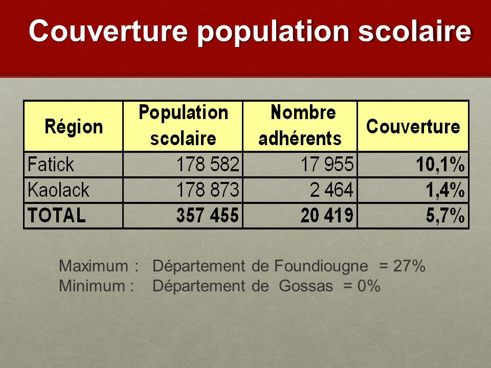 Couverture population scolaire