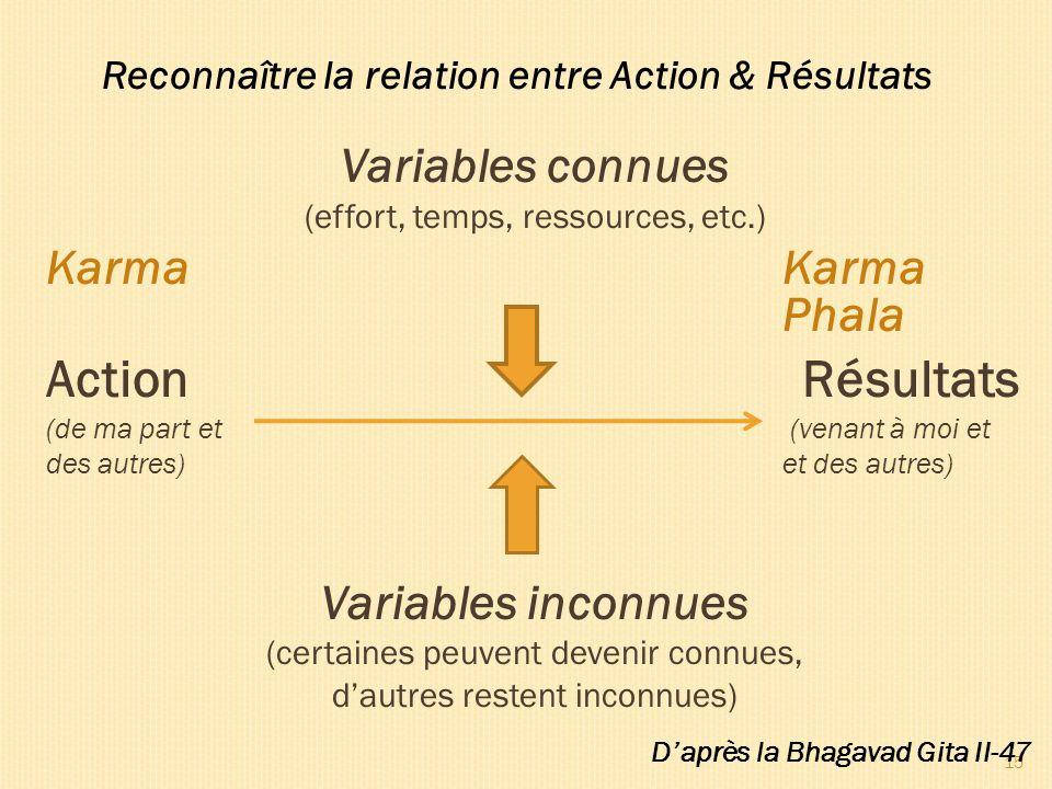 Reconnaître la relation entre Action & Résultats