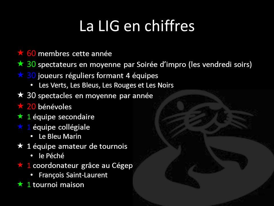 La LIG en chiffres 60 membres cette année