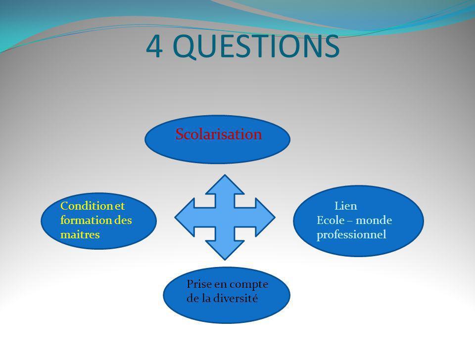 4 QUESTIONS Scolarisation Condition et formation des maitres Lien