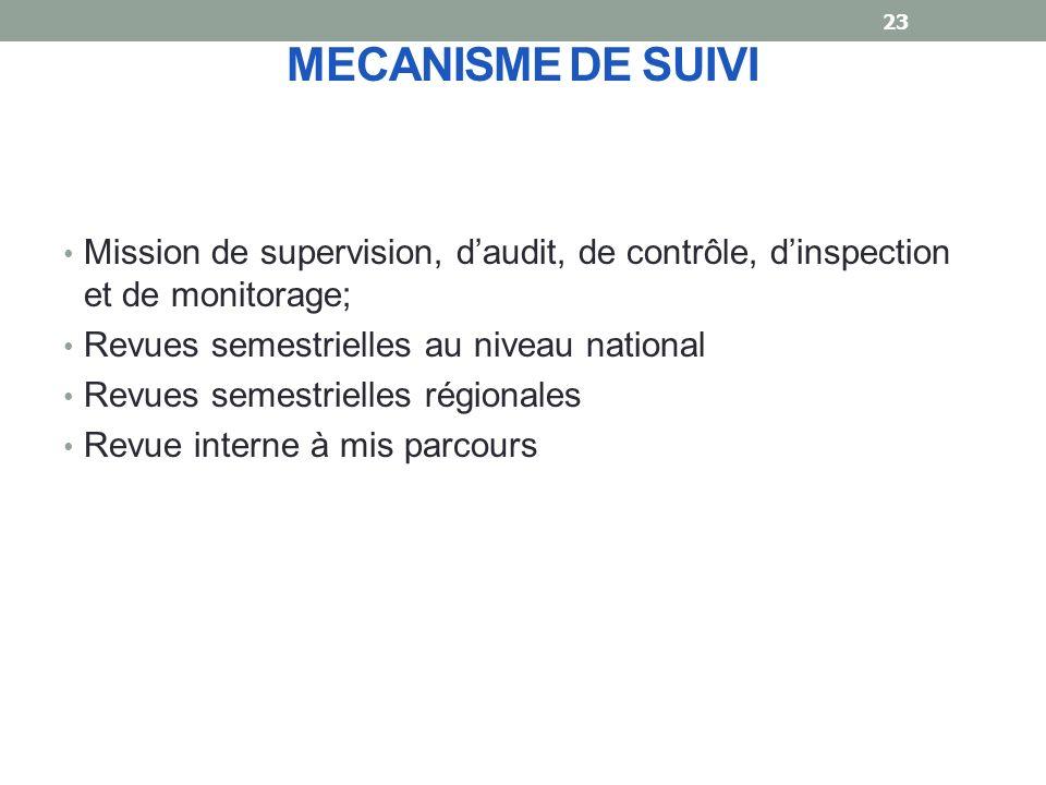 MECANISME DE SUIVI Mission de supervision, d'audit, de contrôle, d'inspection et de monitorage; Revues semestrielles au niveau national.