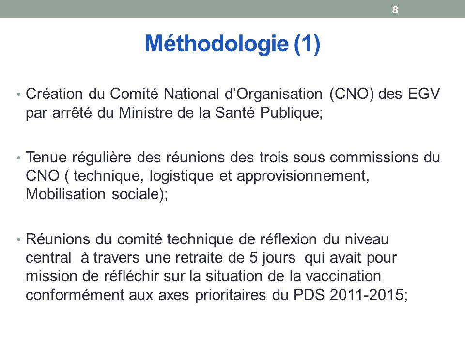 Méthodologie (1) Création du Comité National d'Organisation (CNO) des EGV par arrêté du Ministre de la Santé Publique;