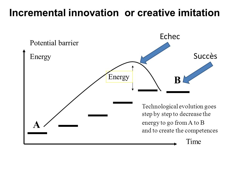 Incremental innovation or creative imitation