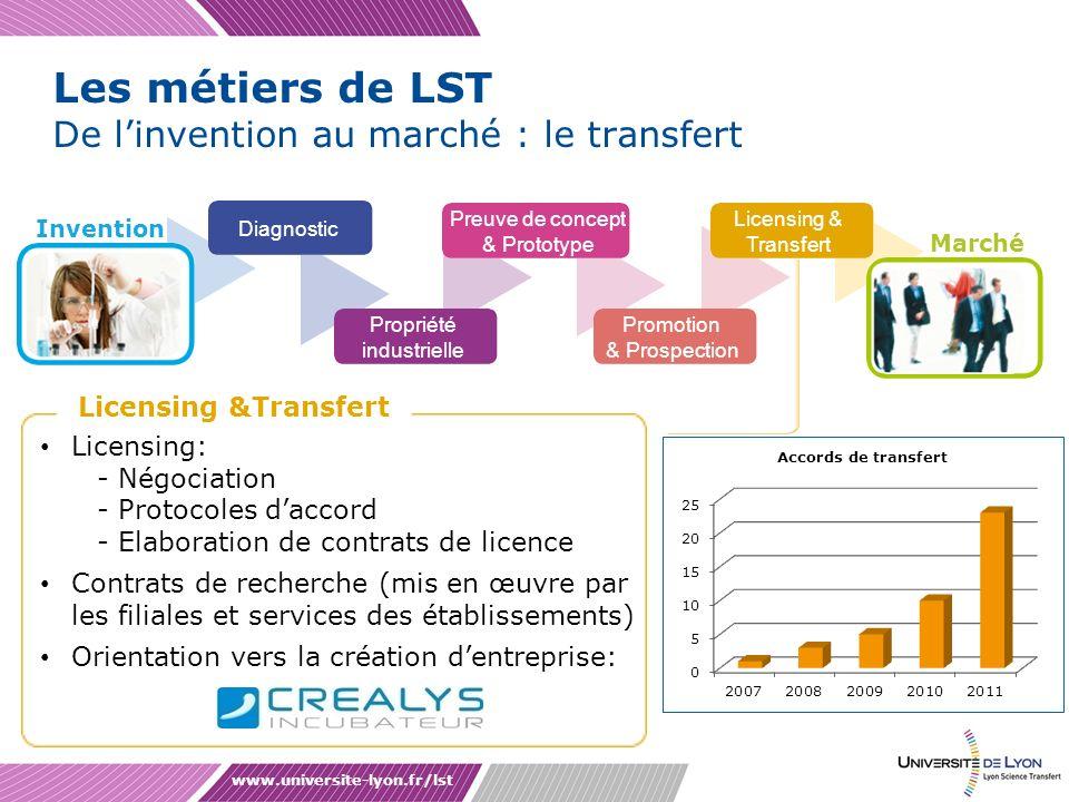 Les métiers de LST De l'invention au marché : le transfert