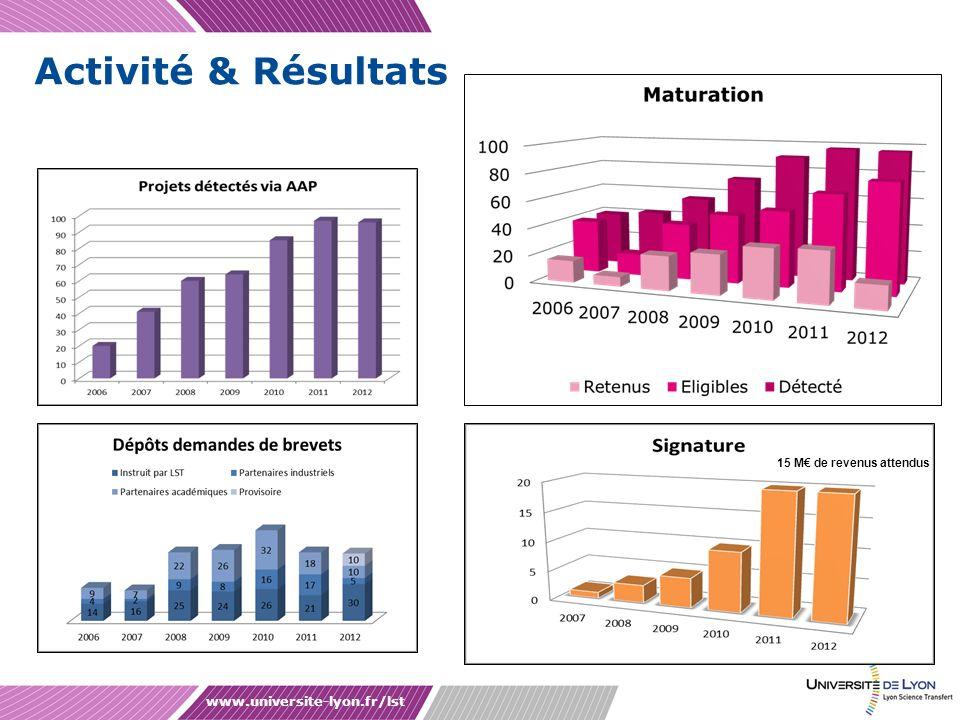 Activité & Résultats www.universite-lyon.fr/lst
