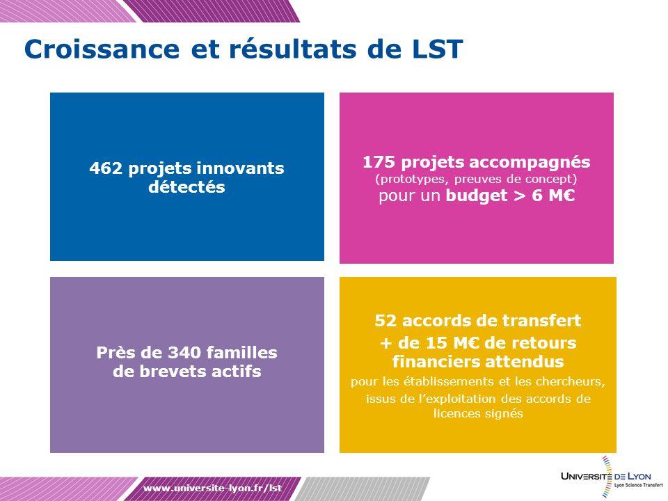 Croissance et résultats de LST