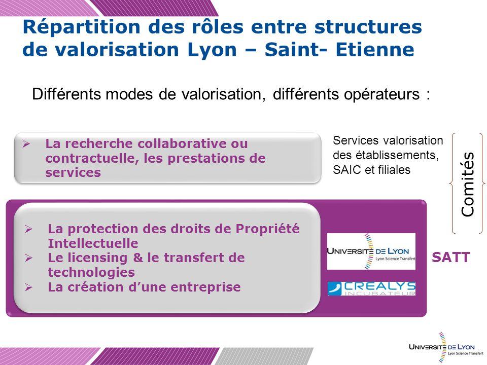 Répartition des rôles entre structures de valorisation Lyon – Saint- Etienne
