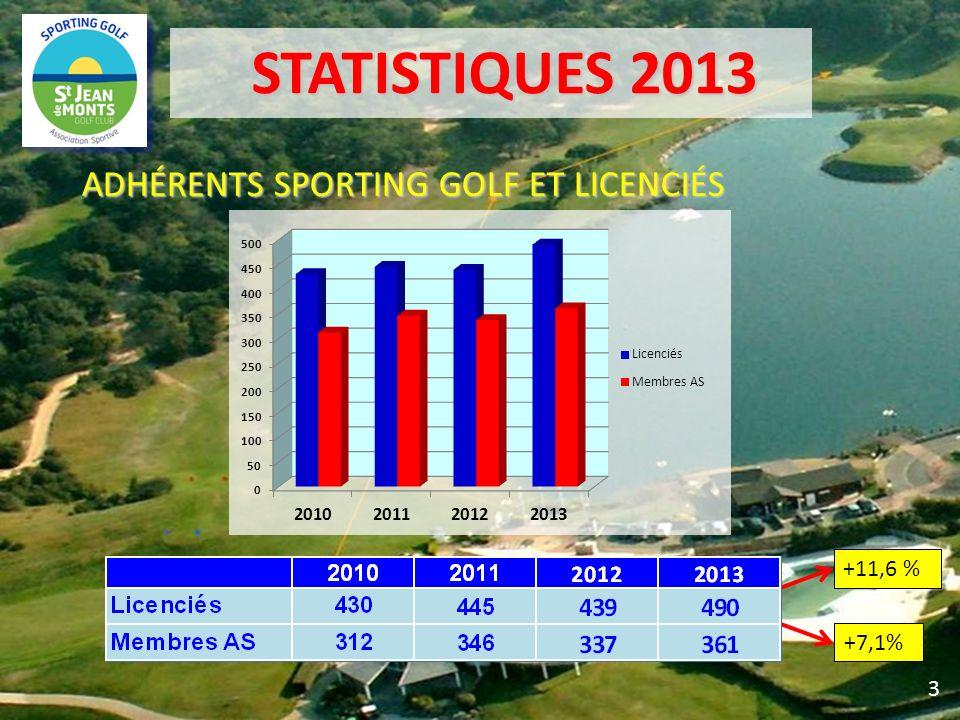 STATISTIQUES 2013 ADHÉRENTS SPORTING GOLF ET LICENCIÉS +11,6 % +7,1% 3