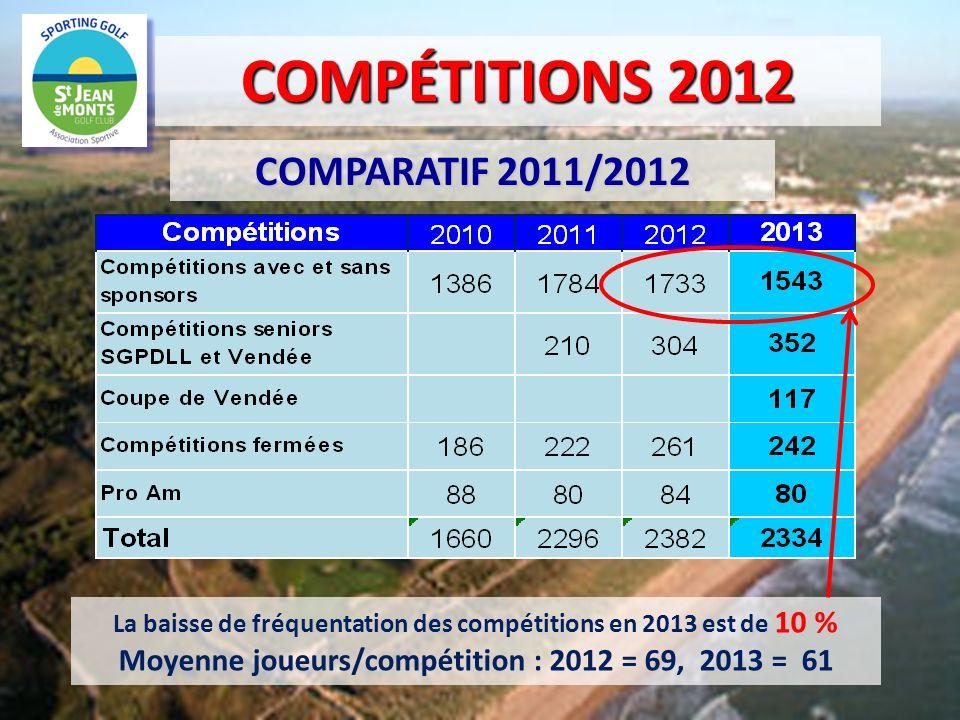 COMPÉTITIONS 2012 COMPARATIF 2011/2012