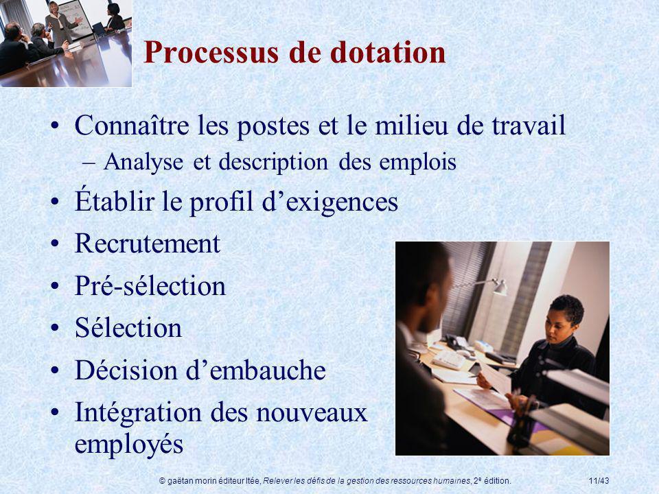 Processus de dotation Connaître les postes et le milieu de travail