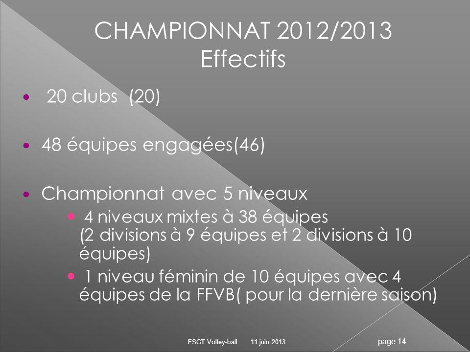 CHAMPIONNAT 2012/2013 Effectifs 20 clubs (20) 48 équipes engagées(46)