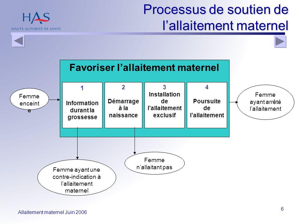 Processus de soutien de l'allaitement maternel