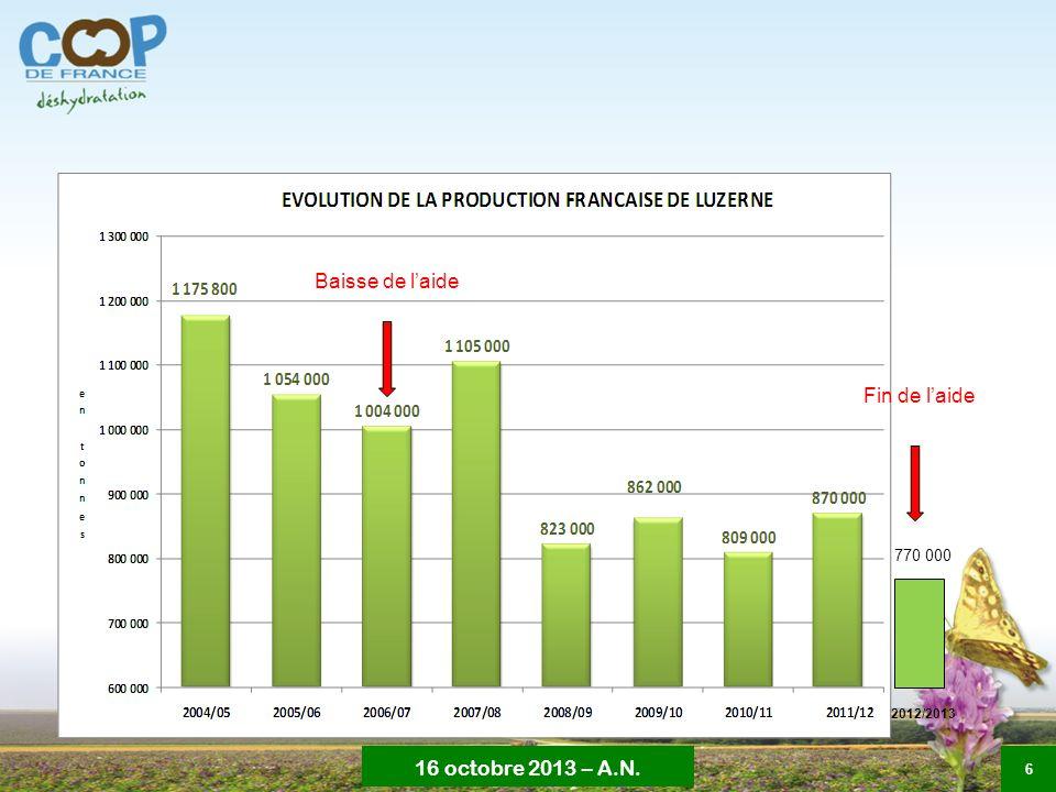 Baisse de l'aide Fin de l'aide 770 000 2012/2013 6