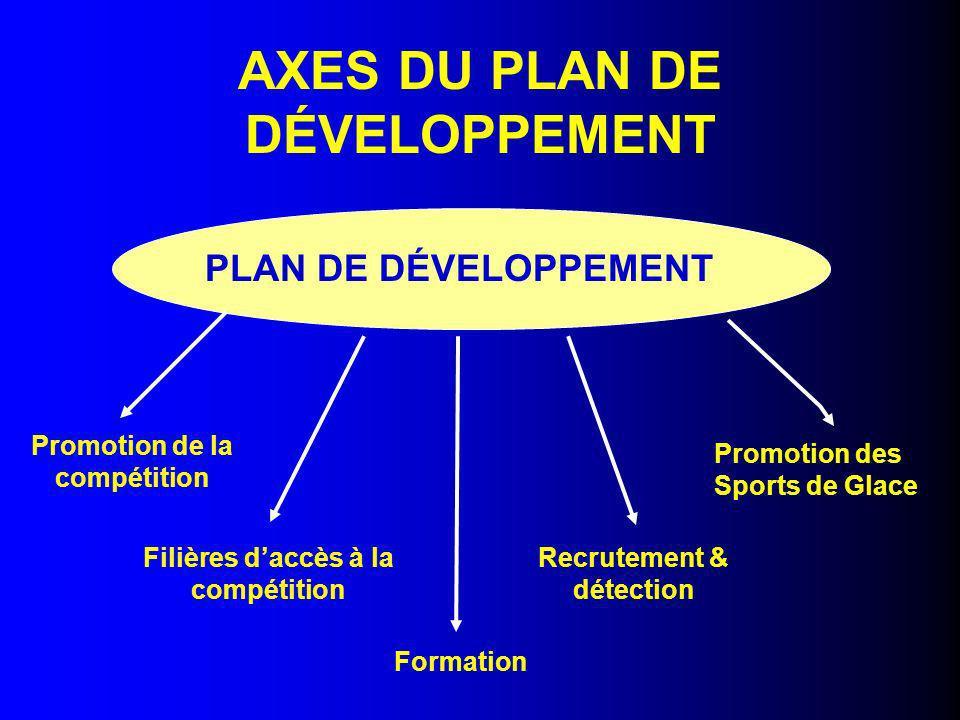 AXES DU PLAN DE DÉVELOPPEMENT