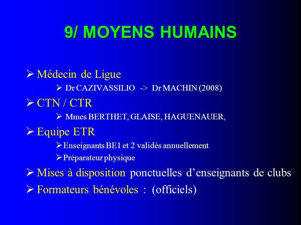 9/ MOYENS HUMAINS Médecin de Ligue CTN / CTR Equipe ETR