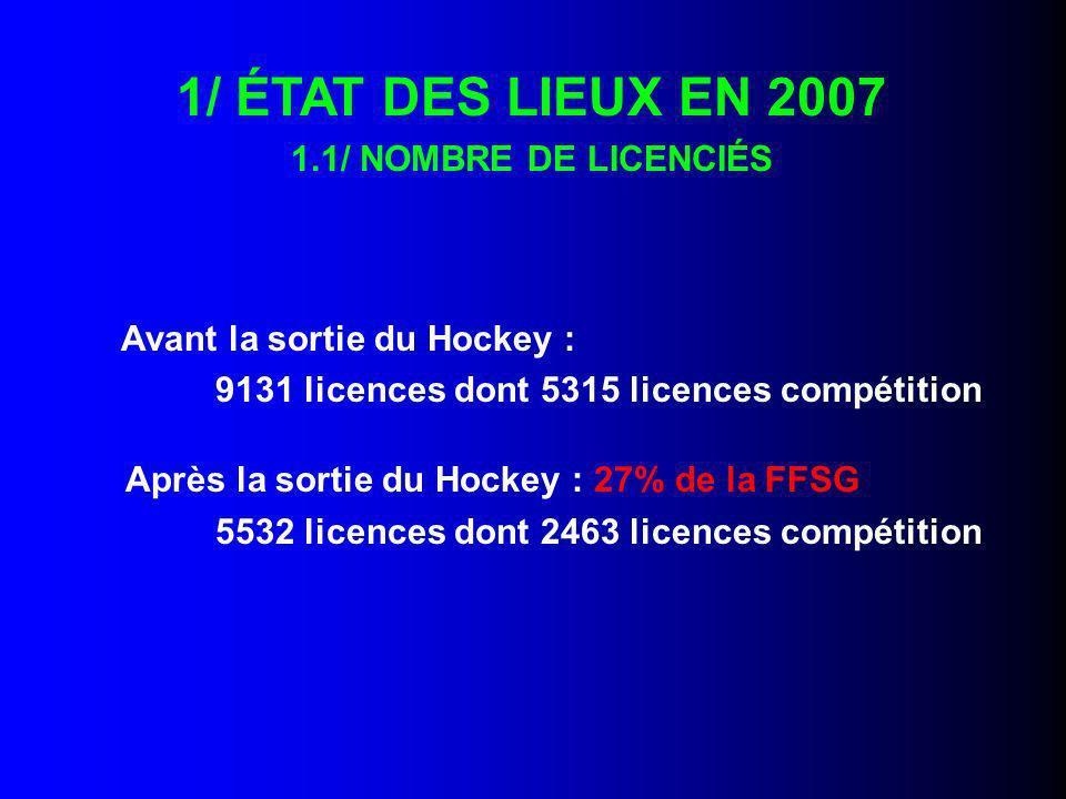 1/ ÉTAT DES LIEUX EN 2007 9131 licences dont 5315 licences compétition
