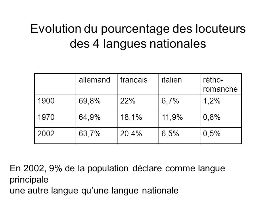 Evolution du pourcentage des locuteurs des 4 langues nationales