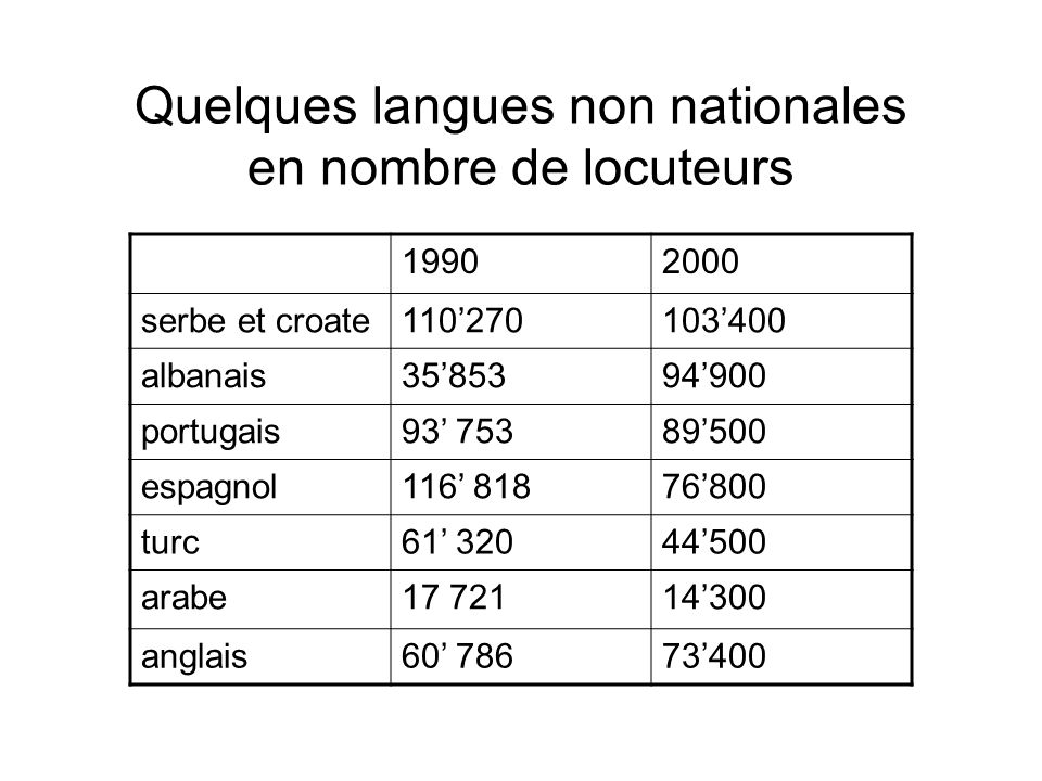 Quelques langues non nationales en nombre de locuteurs