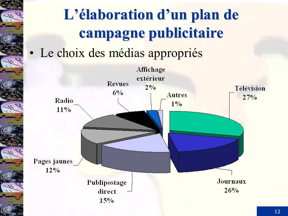 L'élaboration d'un plan de campagne publicitaire