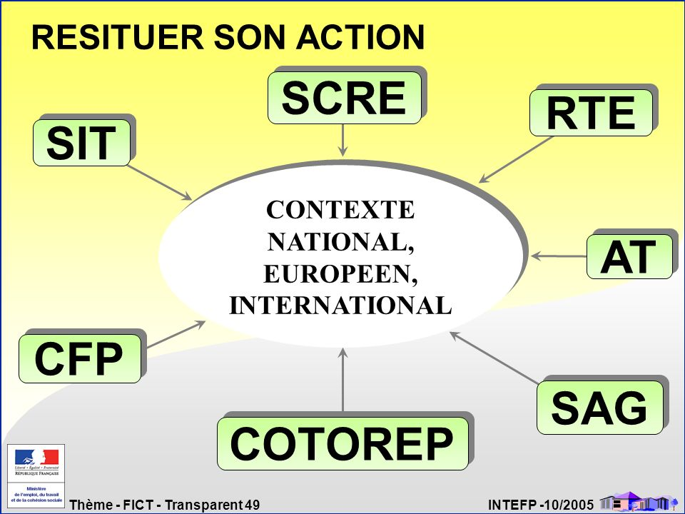 CONTEXTE NATIONAL, EUROPEEN, INTERNATIONAL