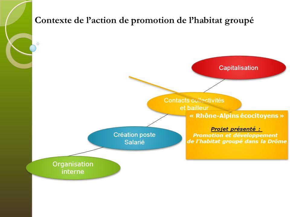 Contexte de l'action de promotion de l'habitat groupé
