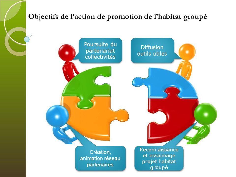 Objectifs de l'action de promotion de l'habitat groupé
