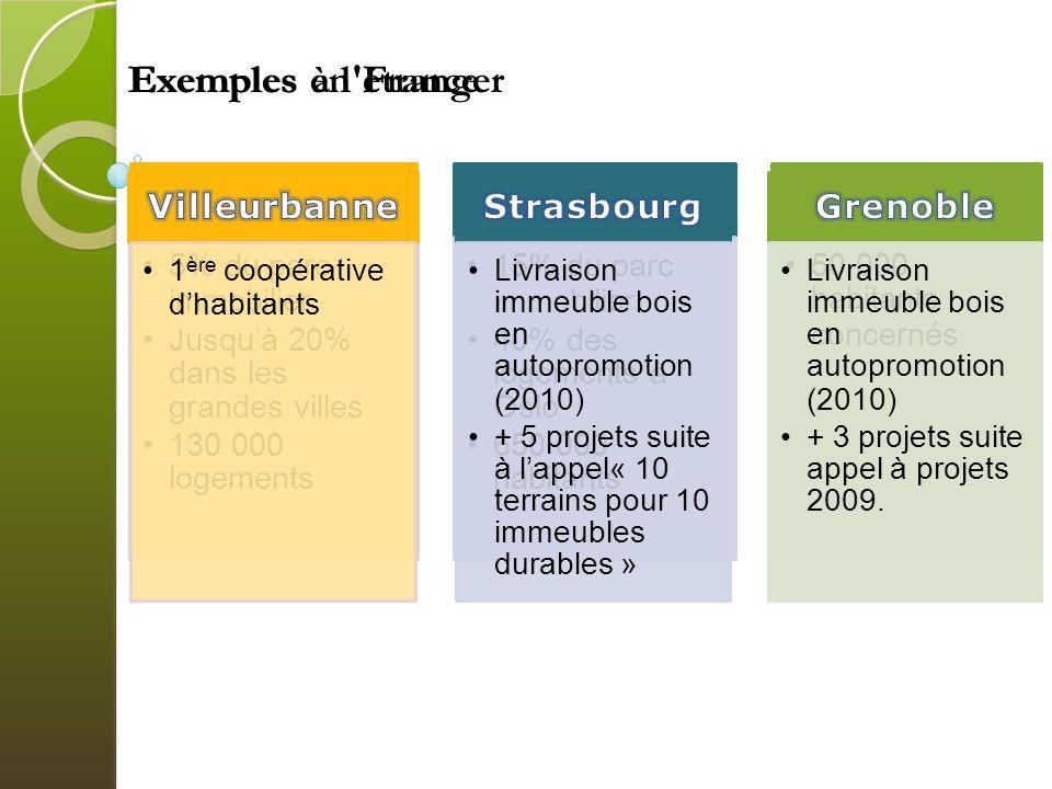 Exemples en France Exemples à l étranger Suisse Norvège Québec