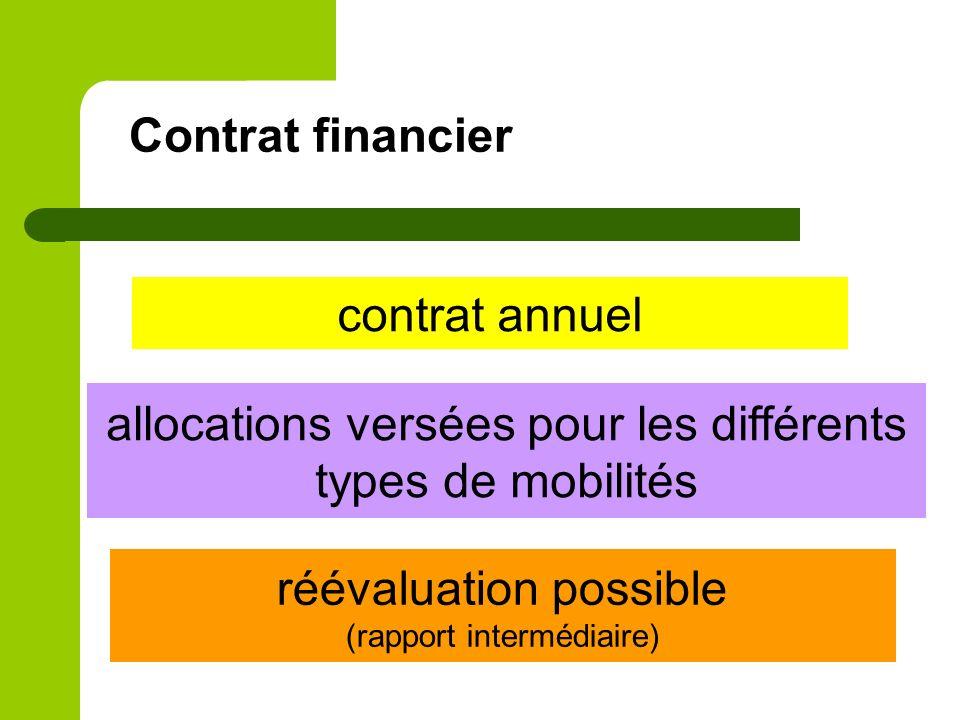 allocations versées pour les différents types de mobilités