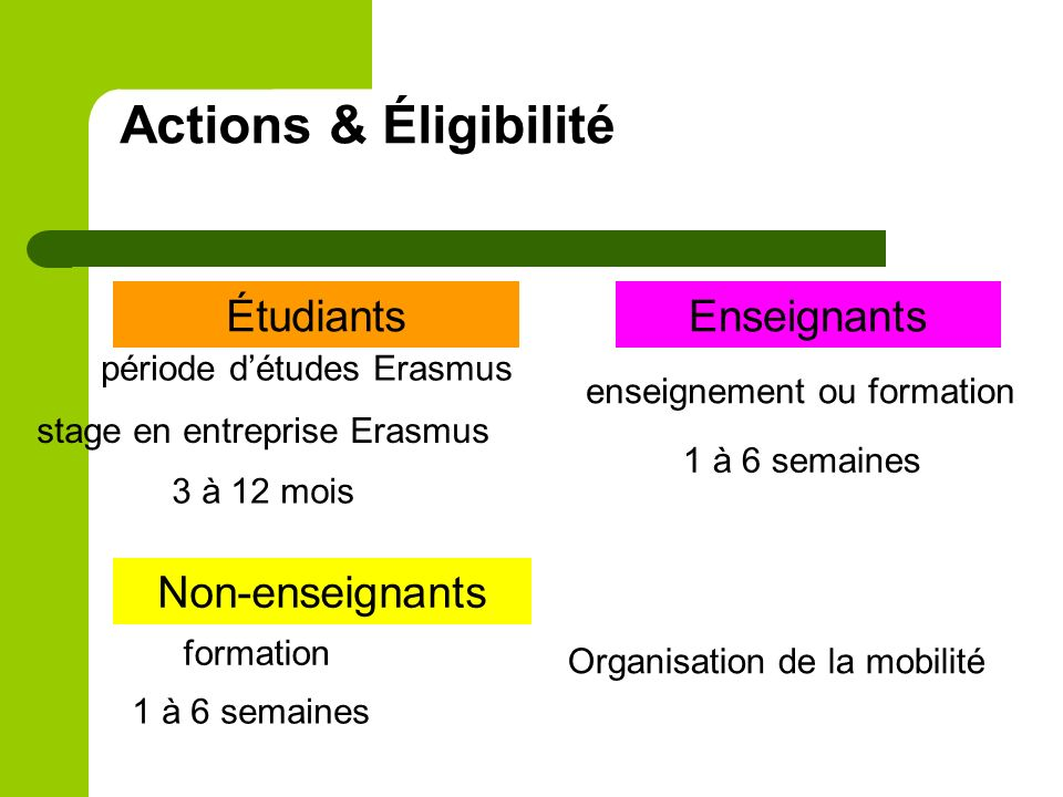 Actions & Éligibilité Étudiants Enseignants Non-enseignants