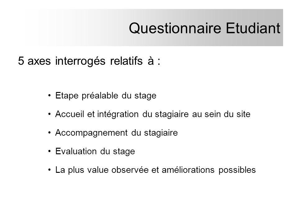 Questionnaire Etudiant