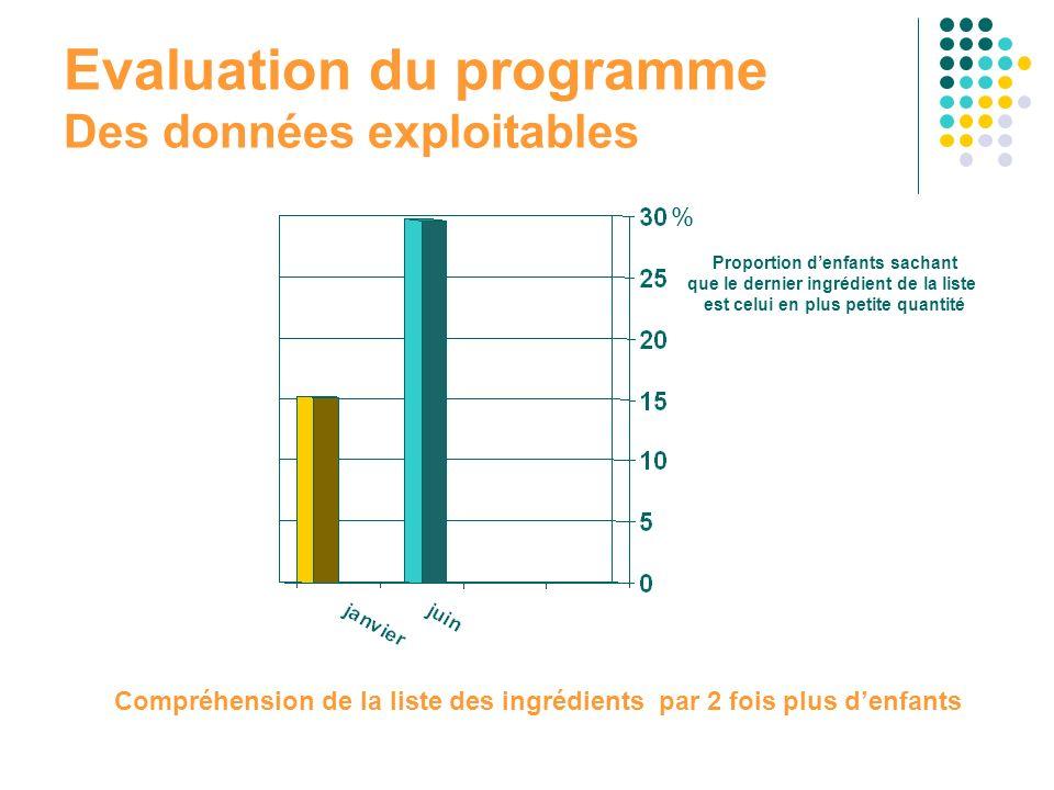 Evaluation du programme Des données exploitables