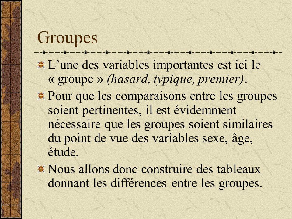 Groupes L'une des variables importantes est ici le « groupe » (hasard, typique, premier).