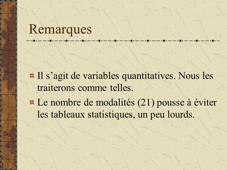 Remarques Il s'agit de variables quantitatives. Nous les traiterons comme telles.