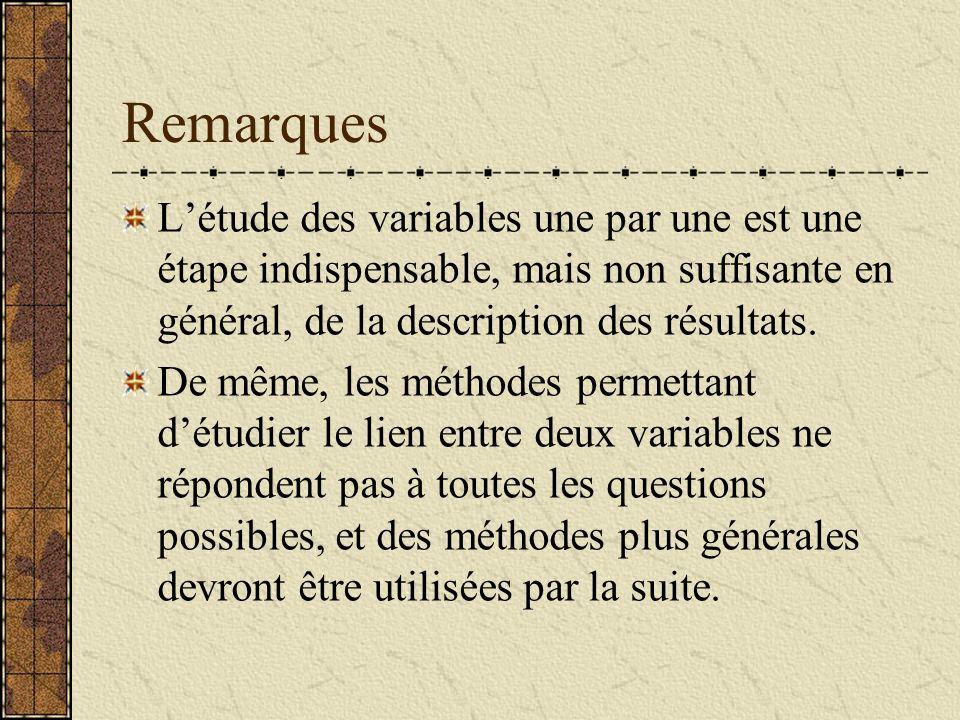 Remarques L'étude des variables une par une est une étape indispensable, mais non suffisante en général, de la description des résultats.