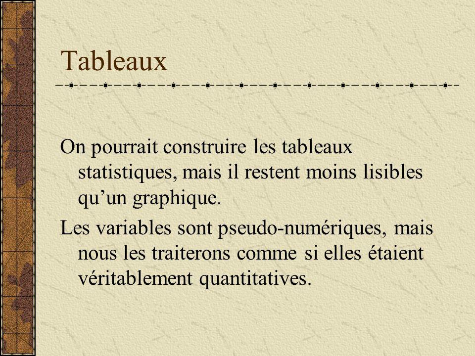 Tableaux On pourrait construire les tableaux statistiques, mais il restent moins lisibles qu'un graphique.