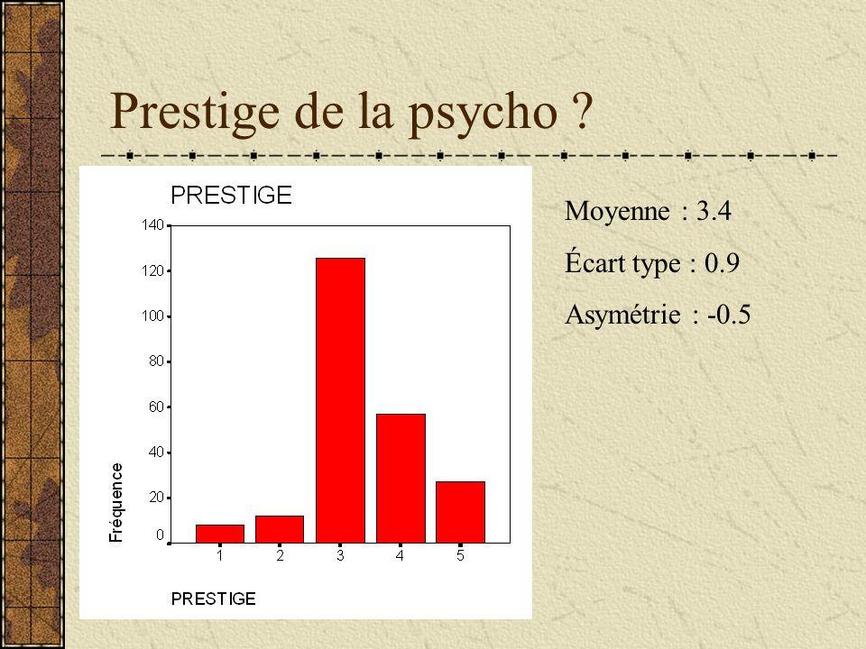 Prestige de la psycho Moyenne : 3.4 Écart type : 0.9