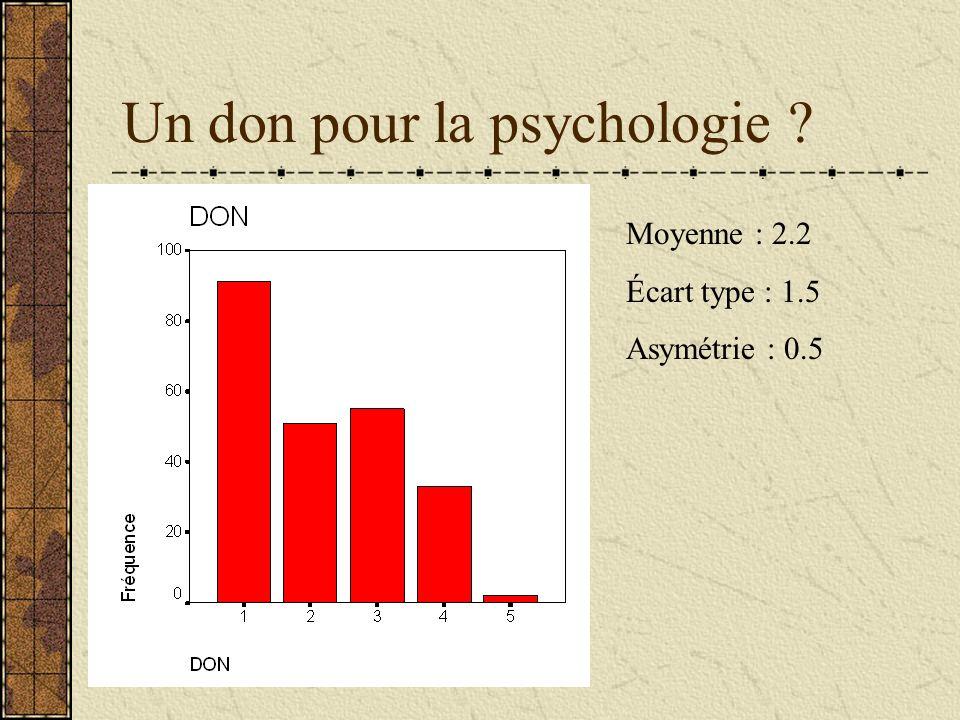Un don pour la psychologie