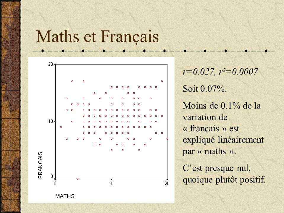 Maths et Français r=0.027, r²=0.0007 Soit 0.07%.