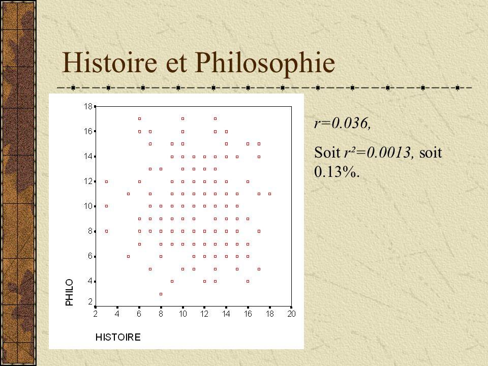 Histoire et Philosophie