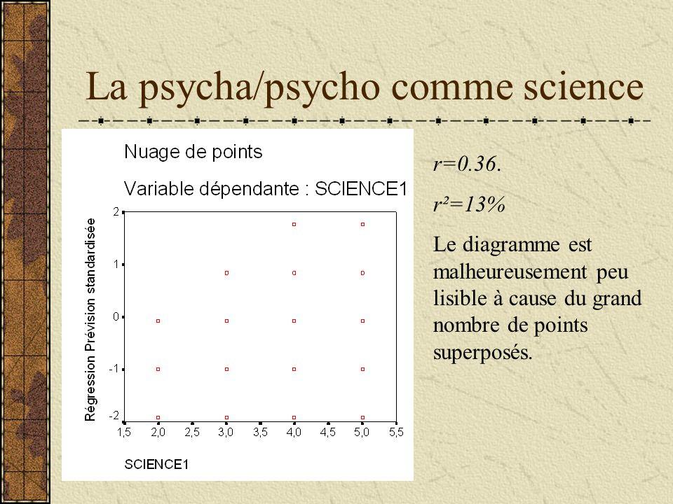 La psycha/psycho comme science