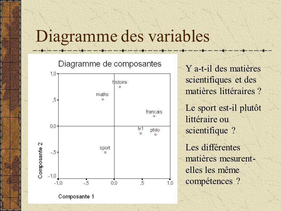 Diagramme des variables