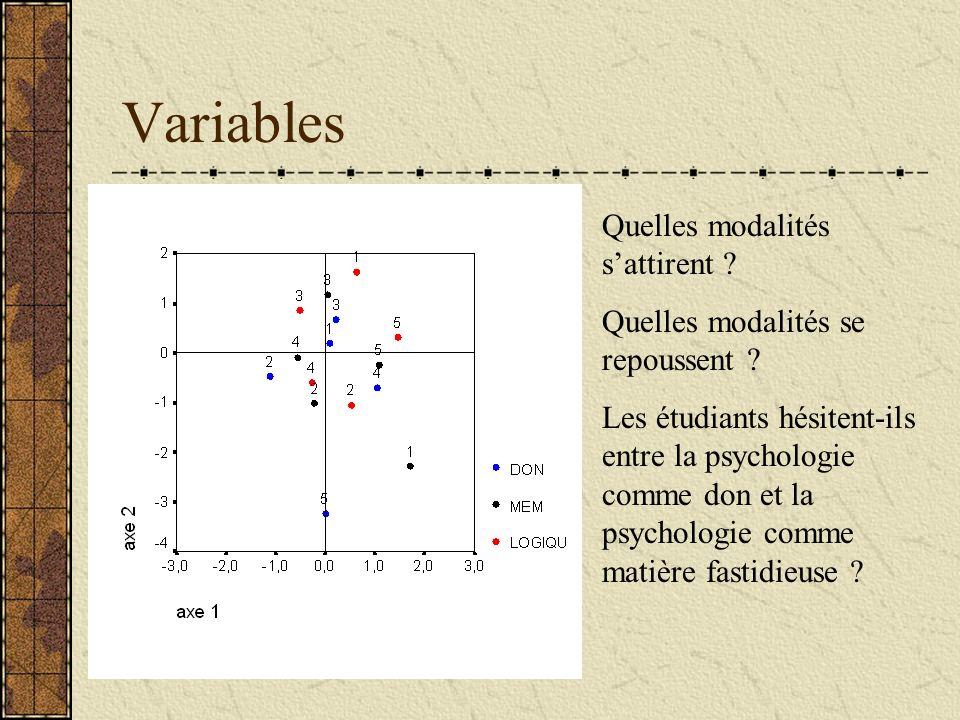 Variables Quelles modalités s'attirent