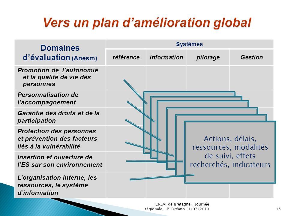 Vers un plan d'amélioration global