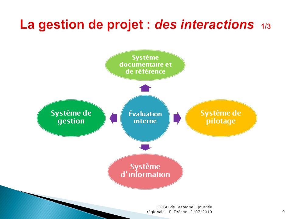 La gestion de projet : des interactions 1/3