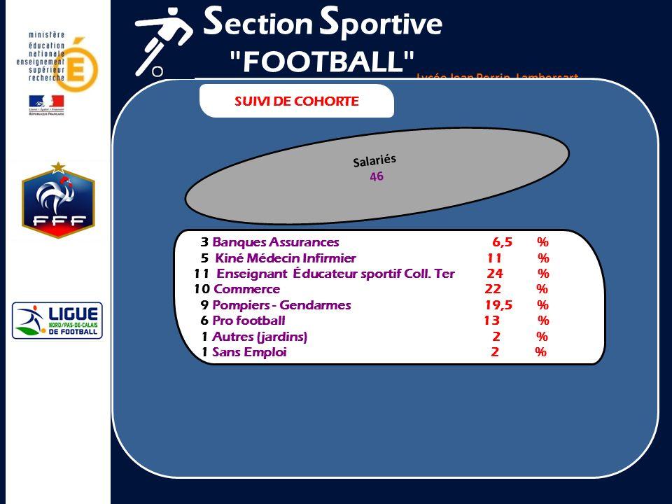 Section Sportive FOOTBALL Lycée Jean Perrin, Lambersart