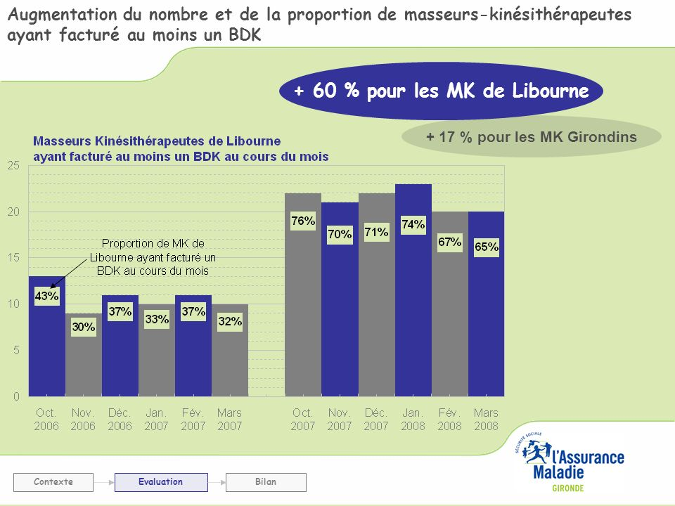 + 60 % pour les MK de Libourne + 17 % pour les MK Girondins