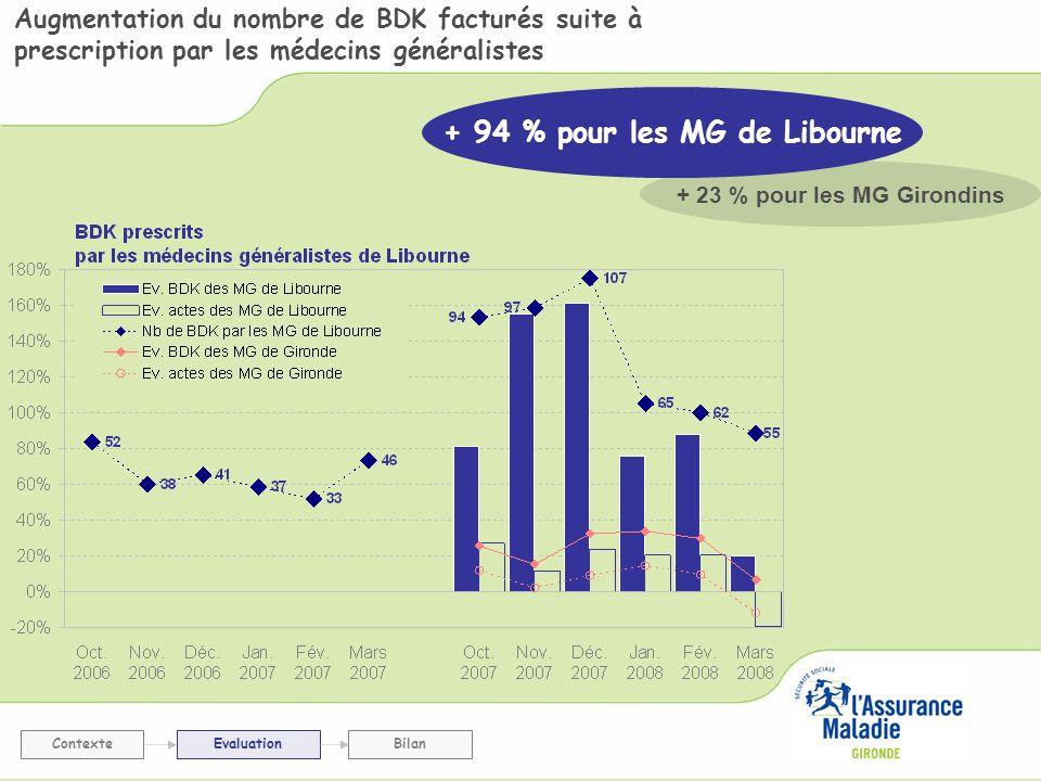 + 94 % pour les MG de Libourne + 23 % pour les MG Girondins