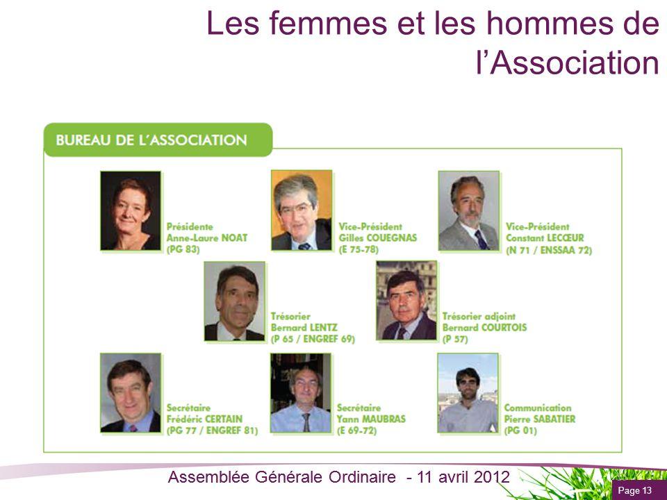 Les femmes et les hommes de l'Association