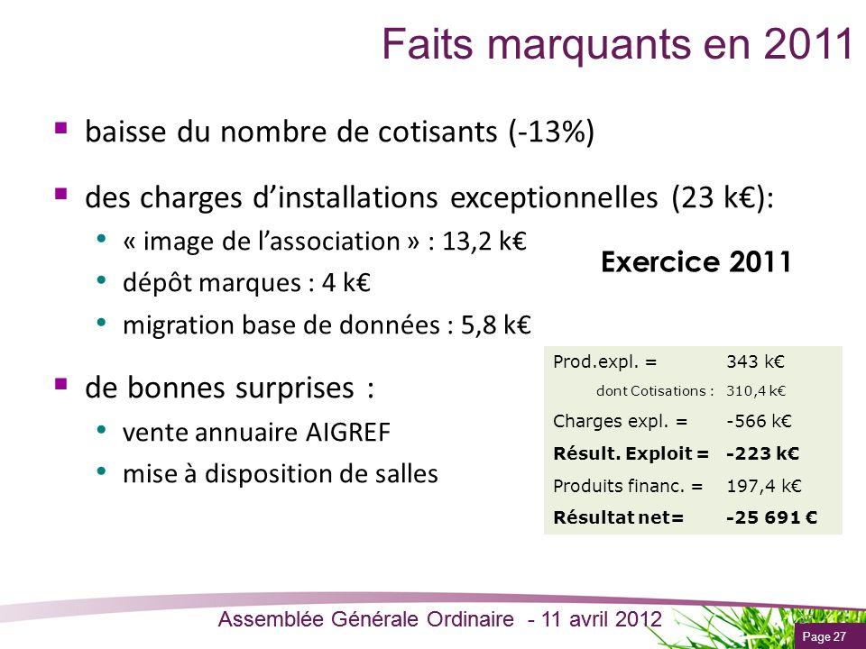 Faits marquants en 2011 baisse du nombre de cotisants (-13%)